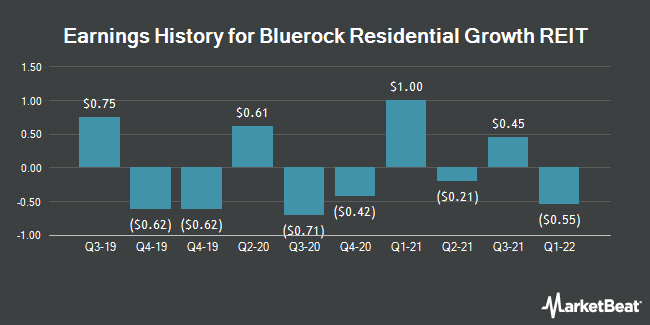 Earnings History for Bluerock Residential Growth REIT (NYSEAMERICAN:BRG)
