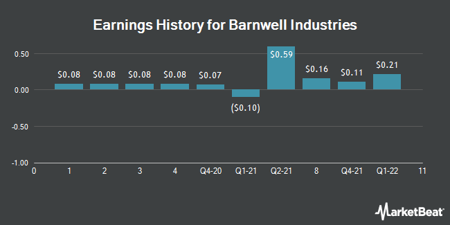 Earnings History for Barnwell Industries (NYSEAMERICAN:BRN)