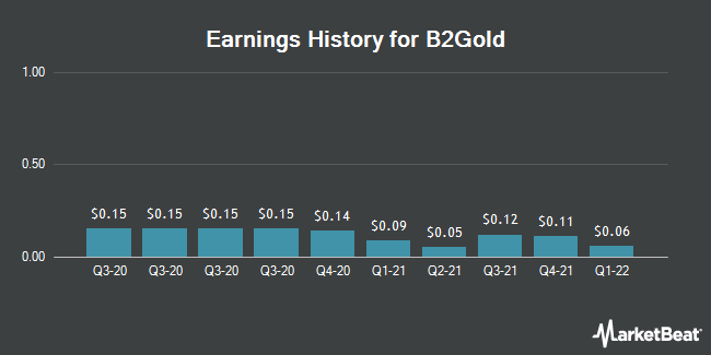 Earnings History for B2Gold (NYSEAMERICAN:BTG)