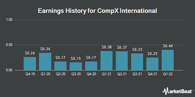 Earnings History for CompX International (NYSEAMERICAN:CIX)