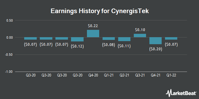 Earnings History for CynergisTek (NYSEAMERICAN:CTEK)