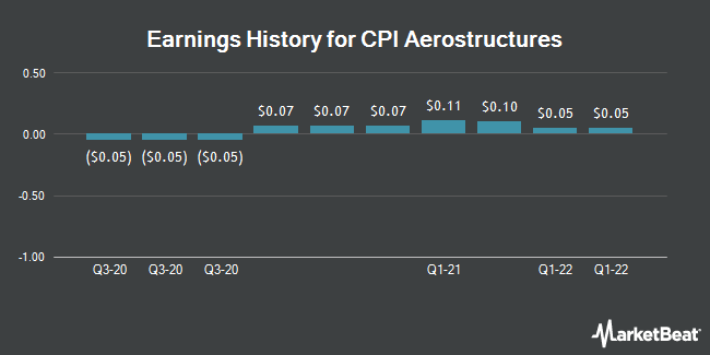 Earnings History for CPI Aerostructures (NYSEAMERICAN:CVU)