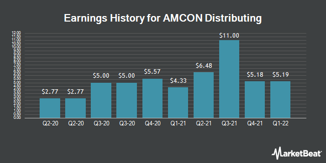 Earnings History for AMCON Distributing (NYSEAMERICAN:DIT)