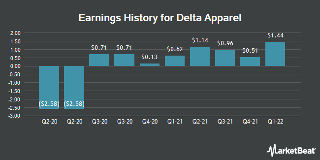 Earnings History for Delta Apparel (NYSEAMERICAN:DLA)