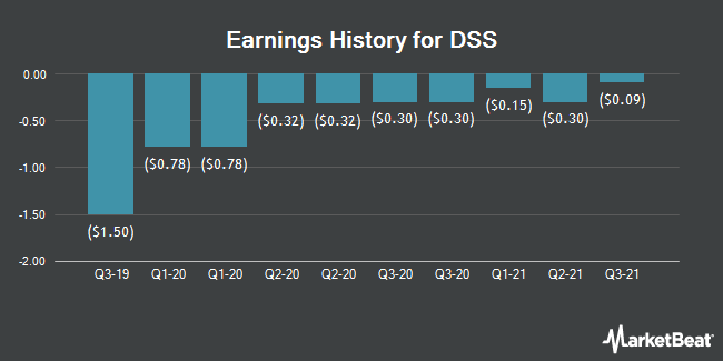 Earnings History for Document Security Systems (NYSEAMERICAN:DSS)