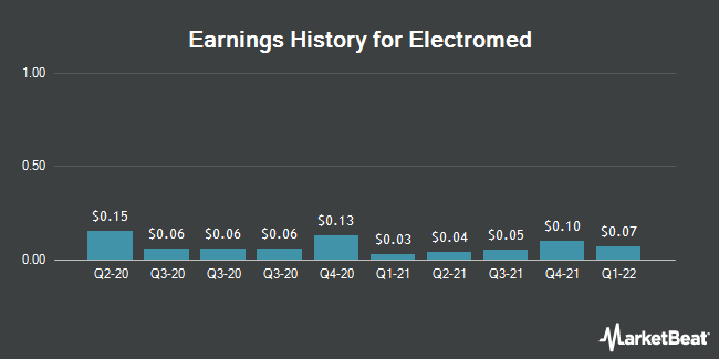Earnings History for Electromed (NYSEAMERICAN:ELMD)