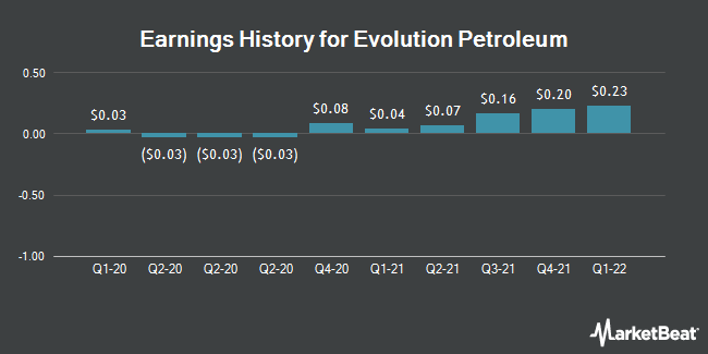 Earnings History for Evolution Petroleum (NYSEAMERICAN:EPM)