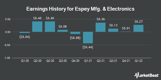 Earnings History for Espey Manufacturing & Electronics (NYSEAMERICAN:ESP)