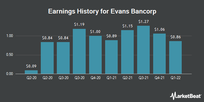 Earnings History for Evans Bancorp (NYSEAMERICAN:EVBN)