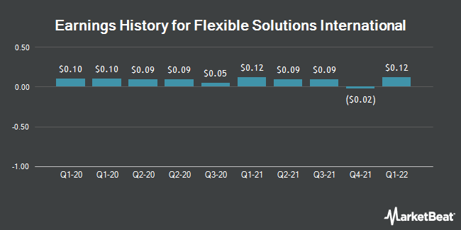 Earnings History for Flexible Solutions International (NYSEAMERICAN:FSI)