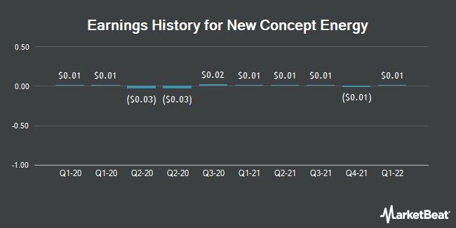 Earnings History for New Concept Energy (NYSEAMERICAN:GBR)