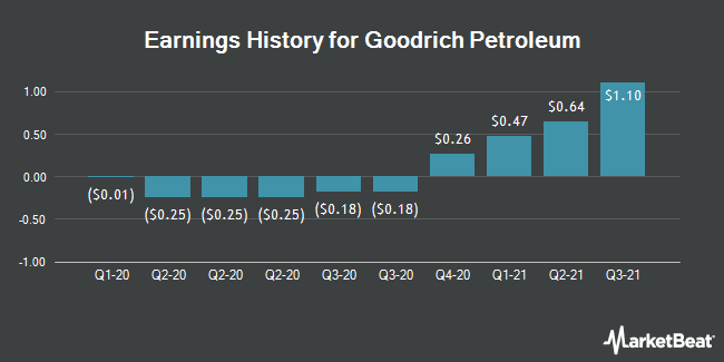 Earnings History for Goodrich Petroleum (NYSEAMERICAN:GDP)