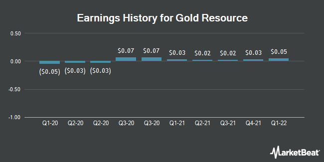 Earnings History for Gold Resource (NYSEAMERICAN:GORO)