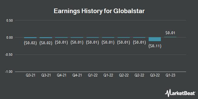 Earnings History for Globalstar (NYSEAMERICAN:GSAT)