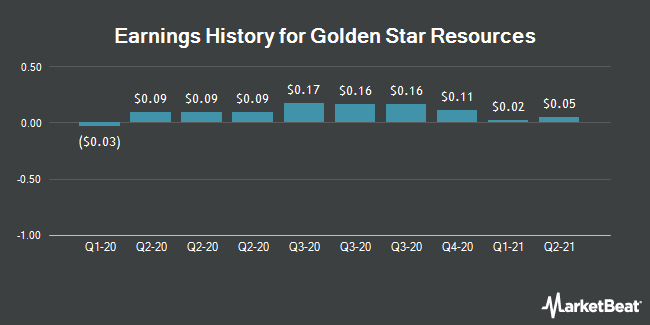 Earnings History for Golden Star Resources (NYSEAMERICAN:GSS)