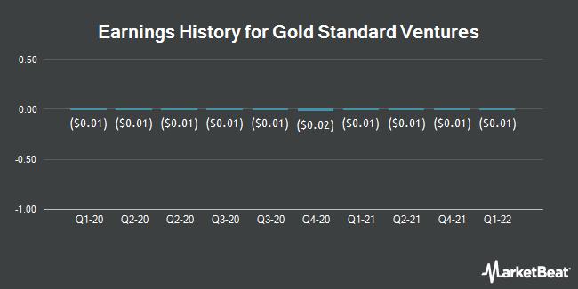 Earnings History for Gold Standard Ventures (NYSEAMERICAN:GSV)