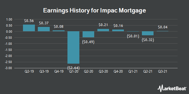 Earnings History for IMPAC Mortgage (NYSEAMERICAN:IMH)