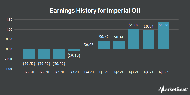 Earnings History for Imperial Oil (NYSEAMERICAN:IMO)