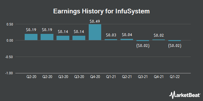 Earnings History for InfuSystem (NYSEAMERICAN:INFU)