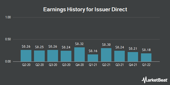 Earnings History for Issuer Direct (NYSEAMERICAN:ISDR)