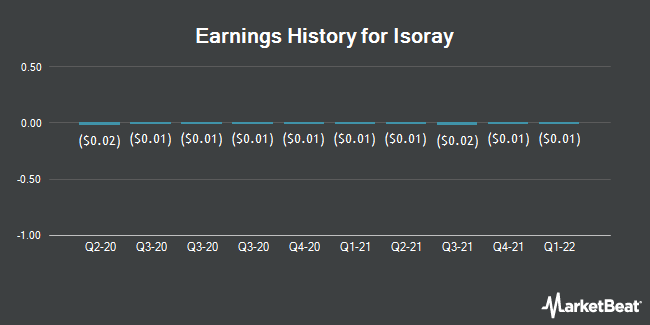 Earnings History for IsoRay (NYSEAMERICAN:ISR)