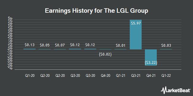 Earnings History for LGL Group (NYSEAMERICAN:LGL)