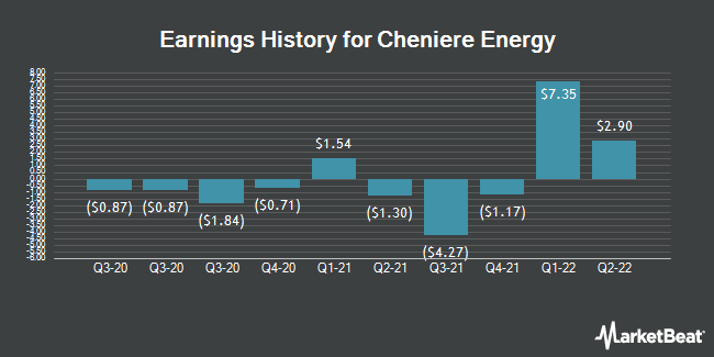 Earnings History for Cheniere Energy (NYSEAMERICAN:LNG)