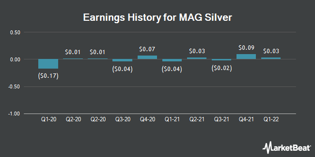 Earnings History for MAG Silver (NYSEAMERICAN:MAG)