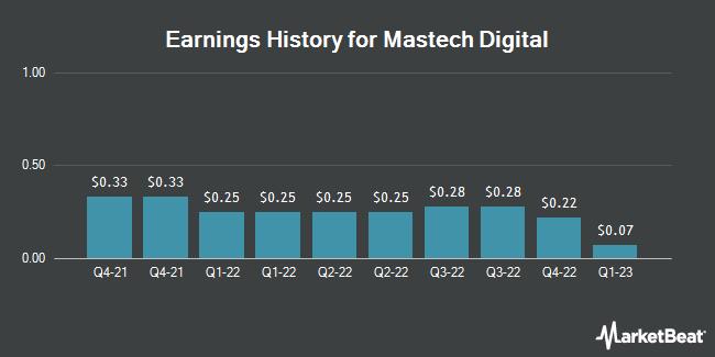 Earnings History for Mastech Digital (NYSEAMERICAN:MHH)