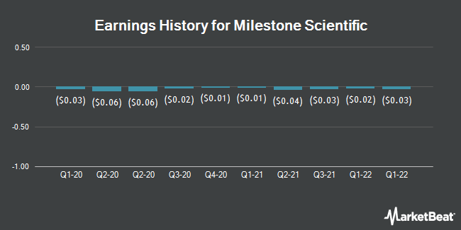 Earnings History for Milestone Scientific (NYSEAMERICAN:MLSS)