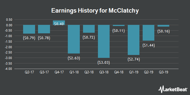 Earnings History for McClatchy (NYSEAMERICAN:MNI)