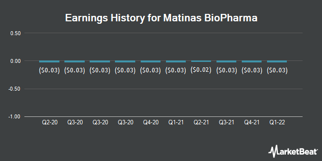 Earnings History for Matinas BioPharma (NYSEAMERICAN:MTNB)