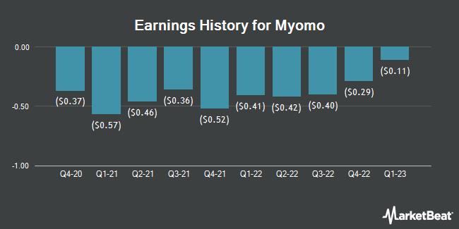 Earnings History for Myomo (NYSEAMERICAN:MYO)