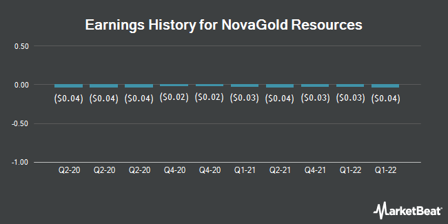 Earnings History for NovaGold Resources (NYSEAMERICAN:NG)