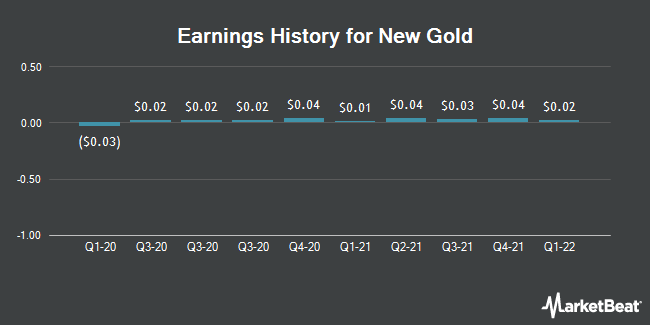 Earnings History for New Gold (NYSEAMERICAN:NGD)