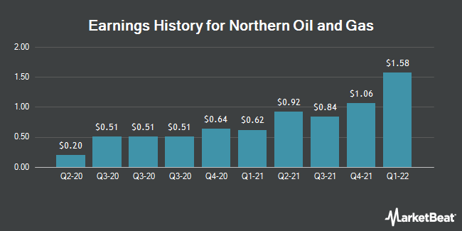 Earnings History for Northern Oil & Gas (NYSEAMERICAN:NOG)