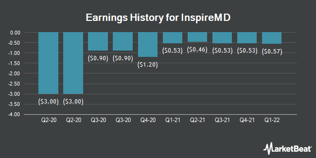 Earnings History for InspireMD (NYSEAMERICAN:NSPR)