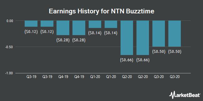 Earnings History for NTN Buzztime (NYSEAMERICAN:NTN)