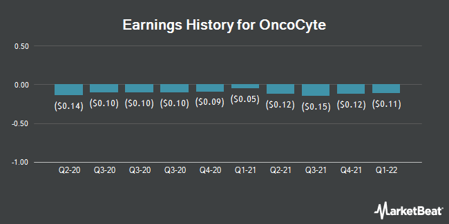 Earnings History for OncoCyte (NYSEAMERICAN:OCX)