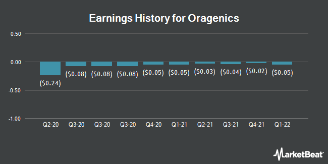 Earnings History for Oragenics (NYSEAMERICAN:OGEN)