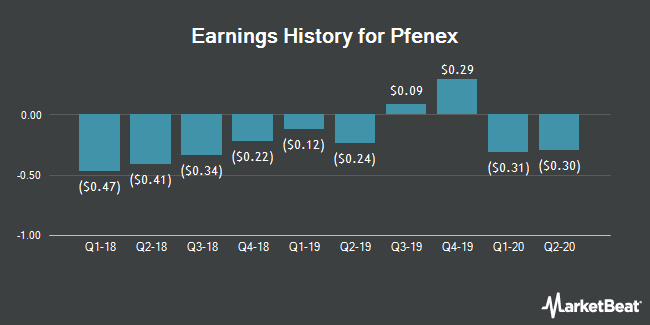 Earnings History for Pfenex (NYSEAMERICAN:PFNX)