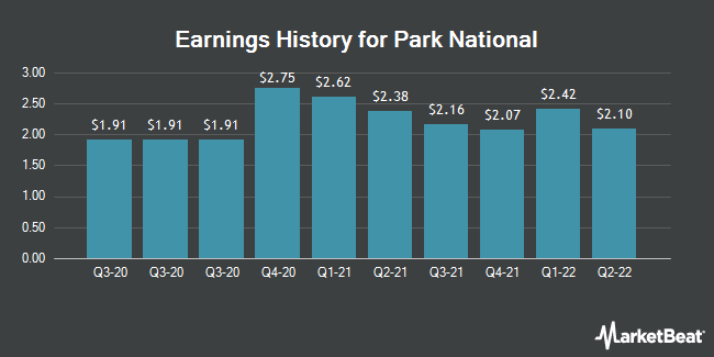 Earnings History for Park National (NYSEAMERICAN:PRK)