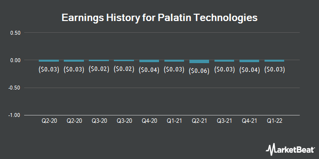 Earnings History for Palatin Technologies (NYSEAMERICAN:PTN)