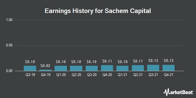 Earnings History for Sachem Capital (NYSEAMERICAN:SACH)