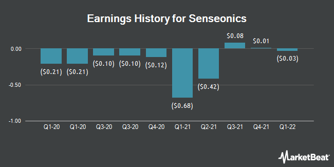 Earnings History for Senseonics (NYSEAMERICAN:SENS)