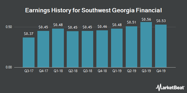 Earnings History for Southwest Georgia Financial (NYSEAMERICAN:SGB)
