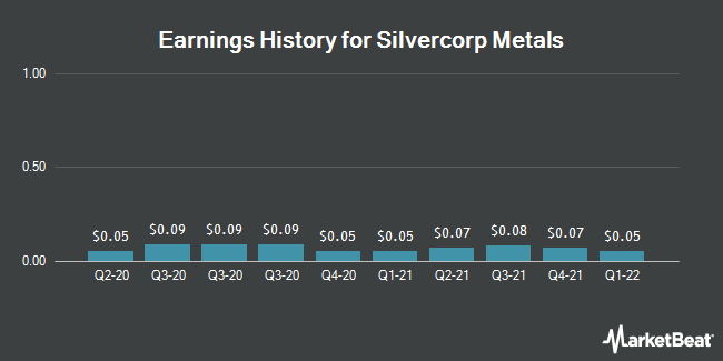 Earnings History for Silvercorp Metals (NYSEAMERICAN:SVM)
