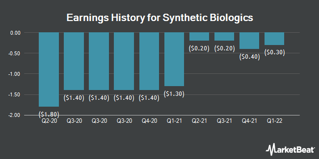 Earnings History for Synthetic Biologics (NYSEAMERICAN:SYN)