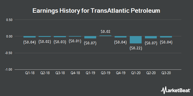 Earnings History for TransAtlantic Petroleum (NYSEAMERICAN:TAT)
