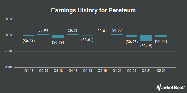 Earnings History for Pareteum (NYSEAMERICAN:TEUM)